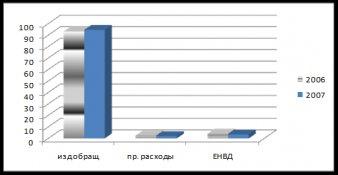 Отчет по практике: Анализ финансовых результатов деятельности